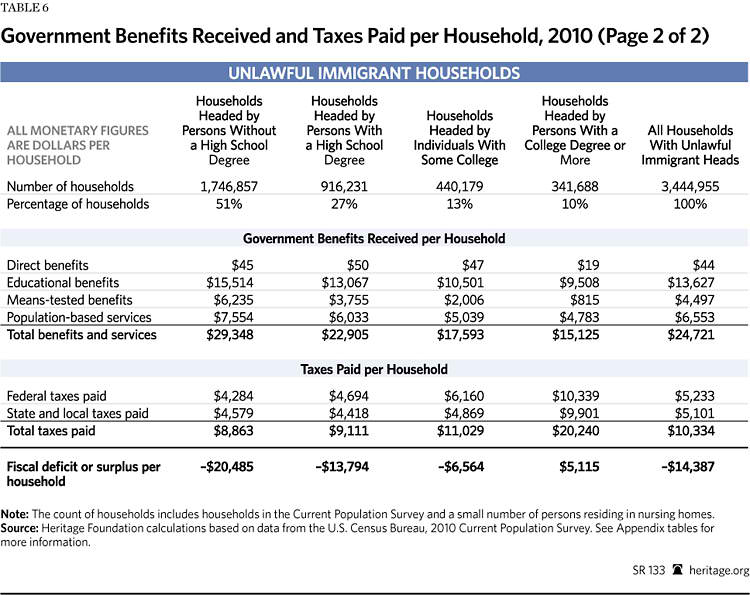 examples of government assistance