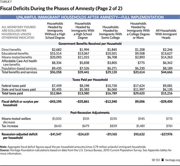 Immigration Costs 2013 - Table 7