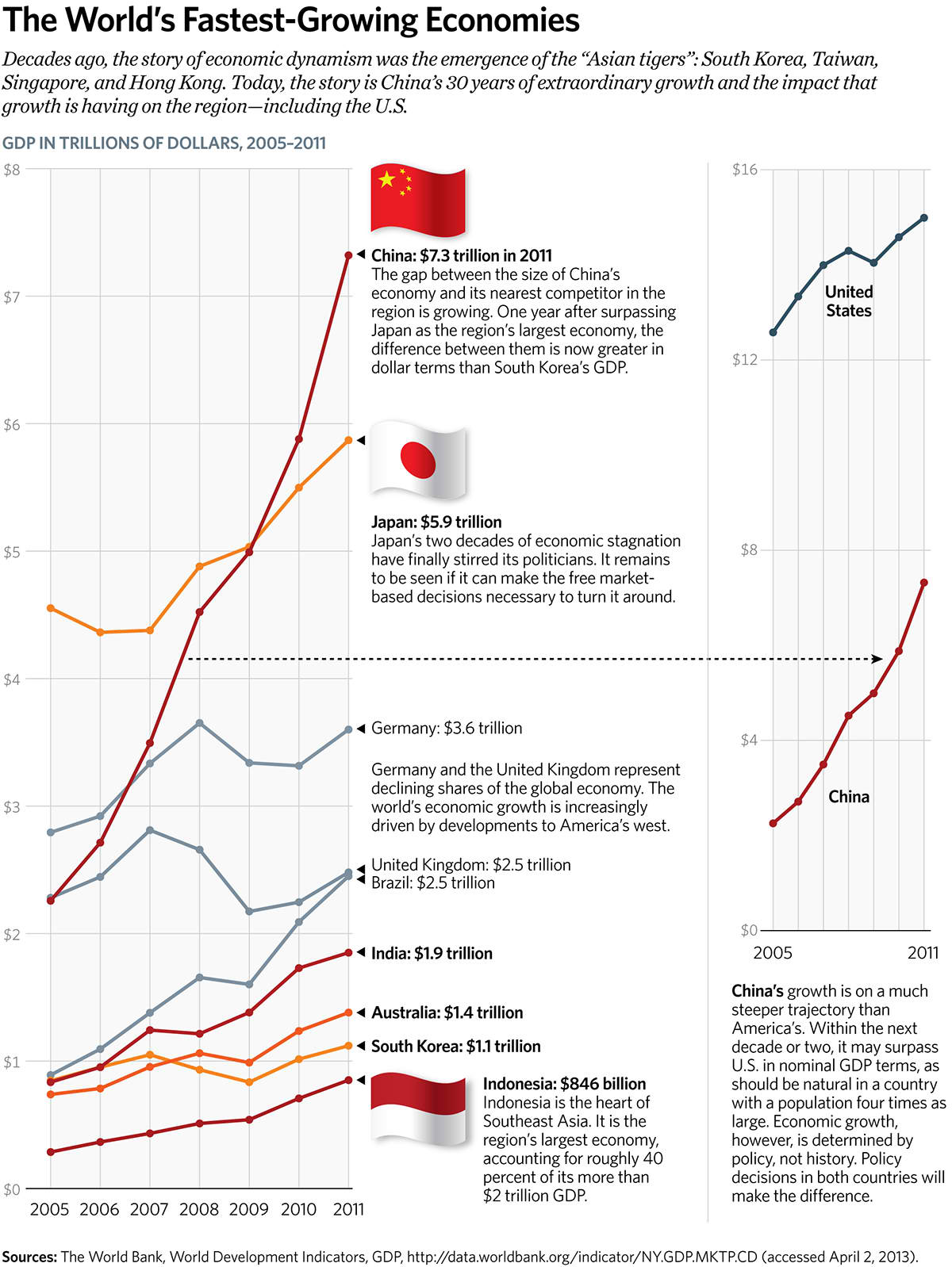 worlds fastest growing econom mapped - HD1200×1598