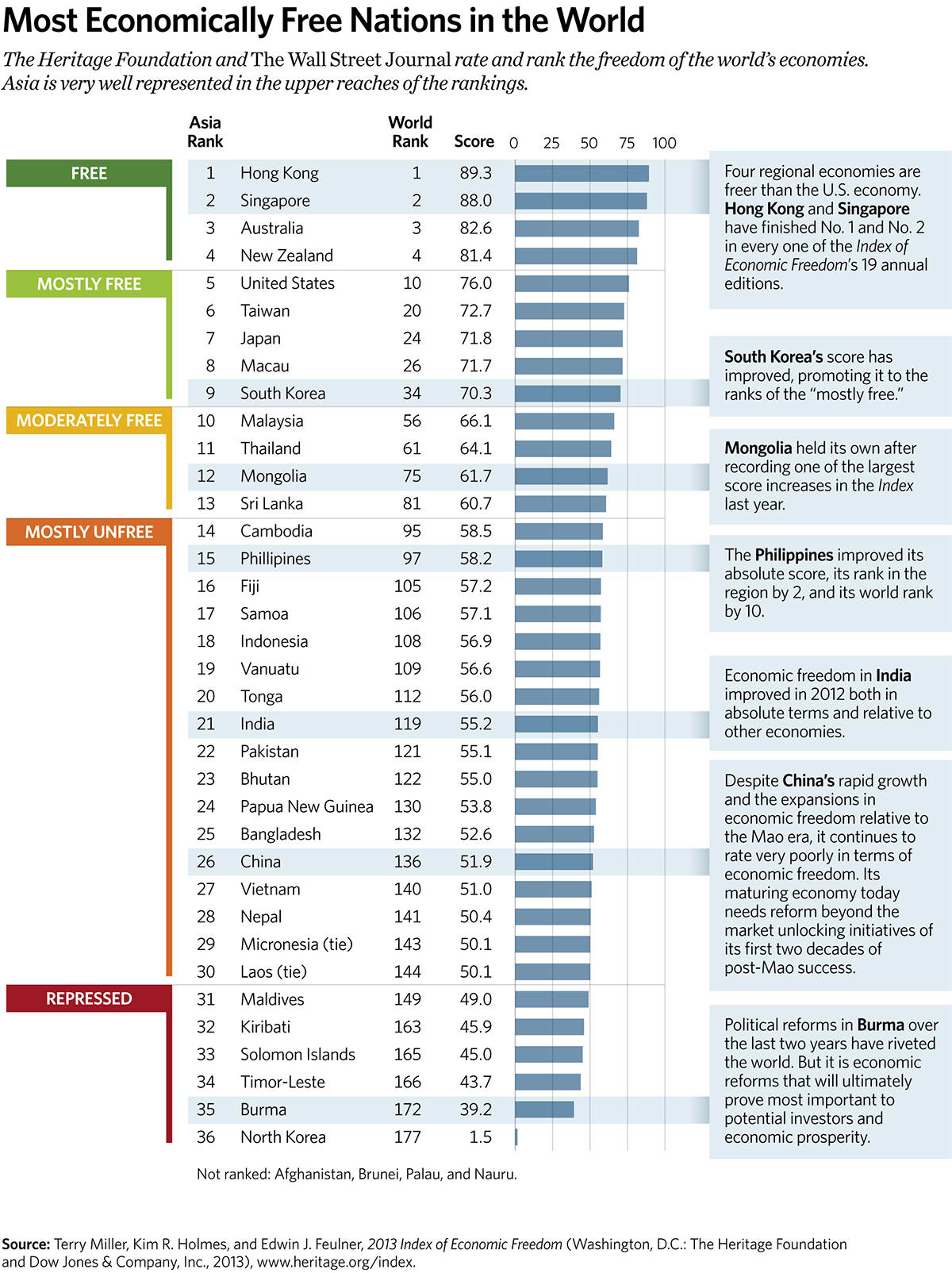 Most Economically Free Nations in the World