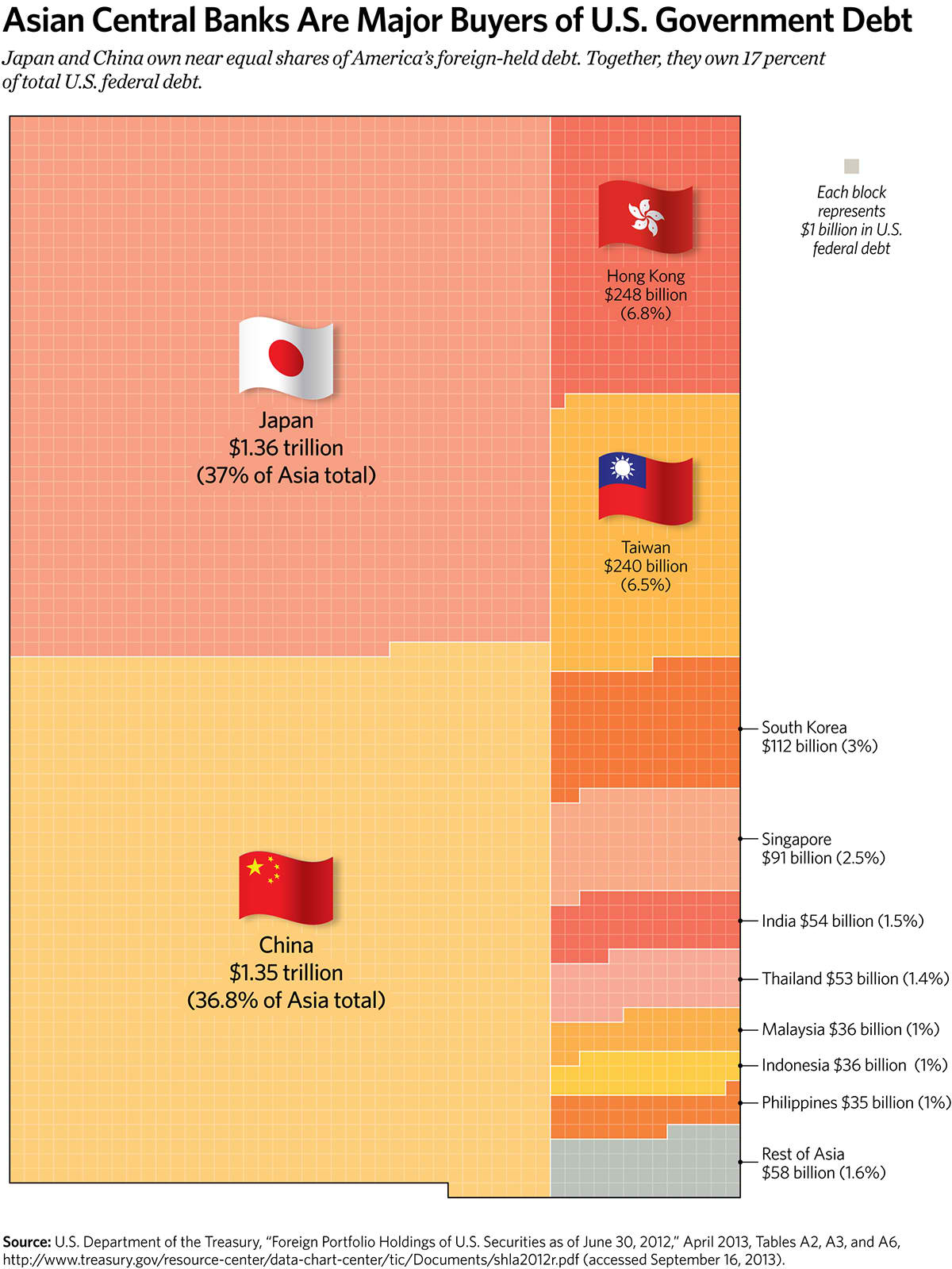 Asian Central Banks Are Major Buyers of U.S. Government Debt