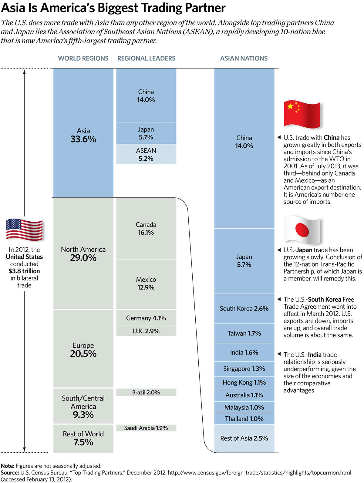 Asia Is Americaâ's Biggest Trading Partner