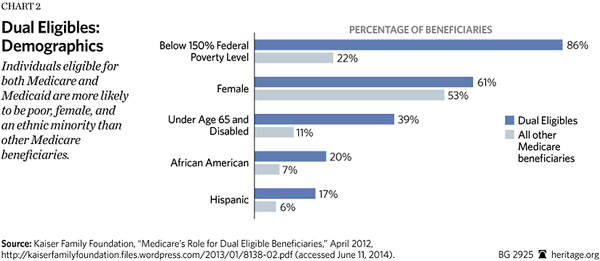 Dual Eligibles Qualify For Medicaid On The Basis Of Low Income 7 According To Kaiser Family Foundation S Ysis Data From 2008 86 Percent