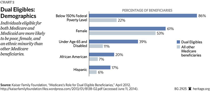 How competitive private plans can improve care for dual eligible dual eligibles qualify for medicaid on the basis of low income7 according to the kaiser family foundations analysis of data from 2008 86 percent of ccuart Images