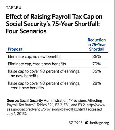 Raising the Social Security Payroll Tax Cap: Solving Nothing, Harming Much  | The Heritage Foundation