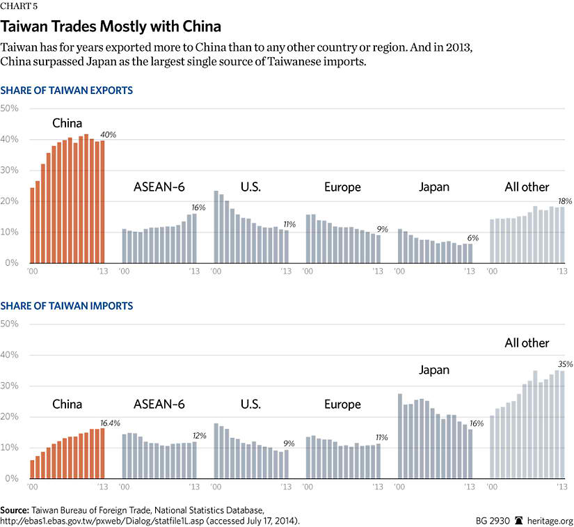 economic factors affecting uk exports