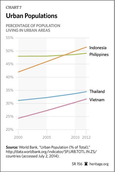 Beating the Middle-Income Trap in Southeast Asia | The Heritage ...