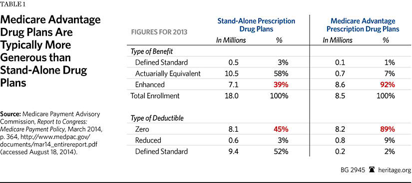 Favorable Selection Risk Adjustment And The Medicare Advantage Program
