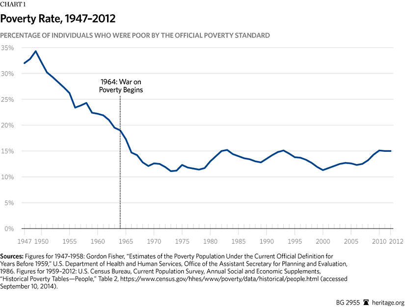The War On Poverty After  Years  The Heritage Foundation