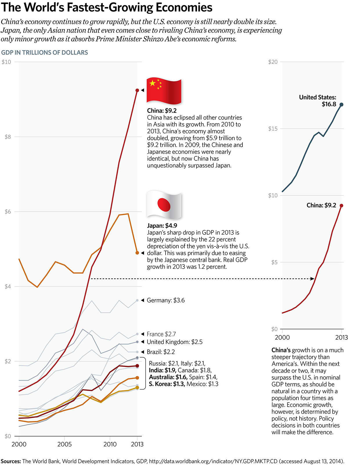 The World's Fastest-Growing Economies