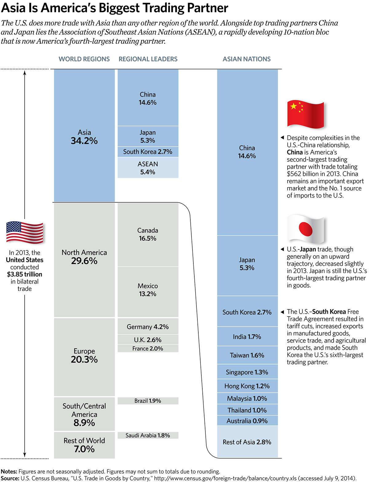 Asia Is America's Biggest Trading Partner