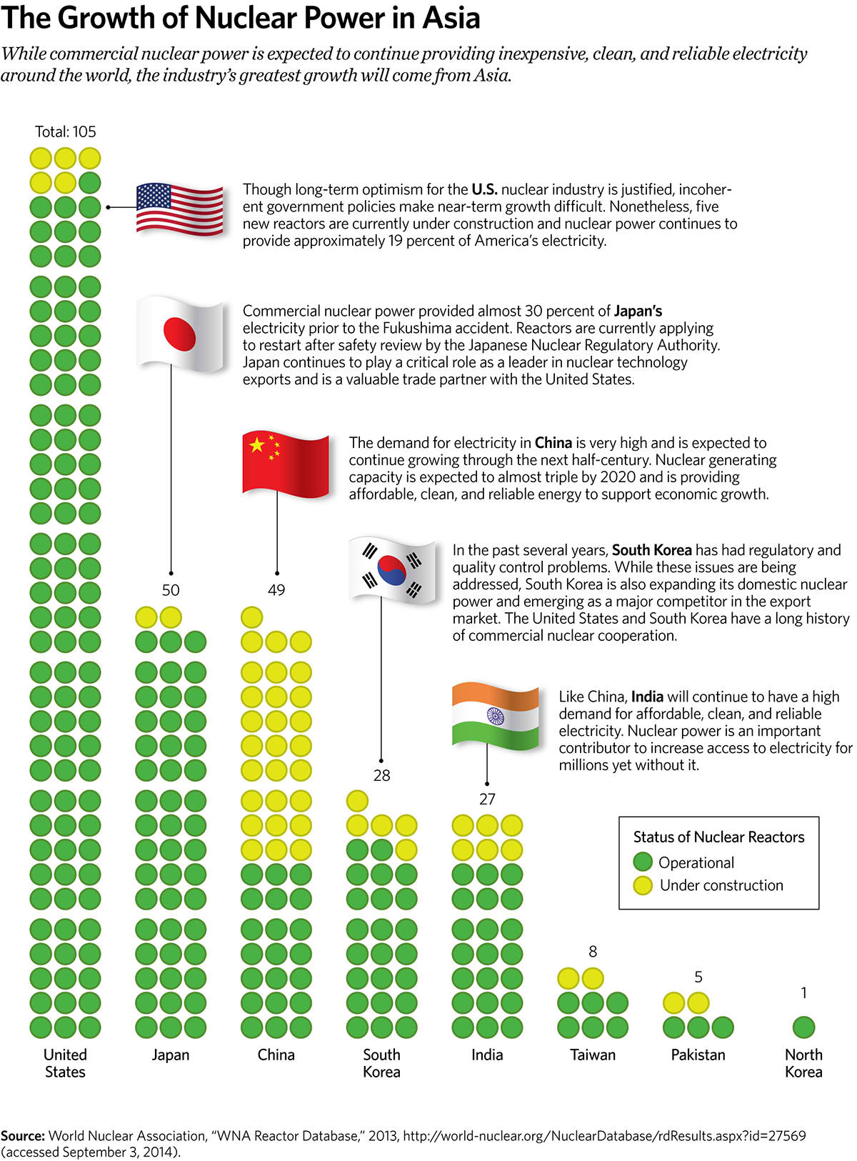 The Growth of Nuclear Power in Asia