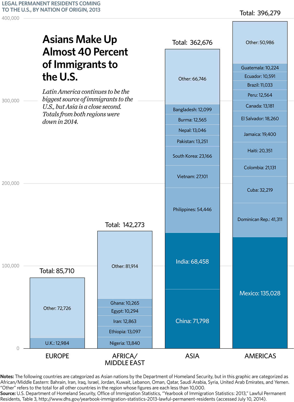 Asians Make Up Almost 40 Percent of Immigrants to the U.S.