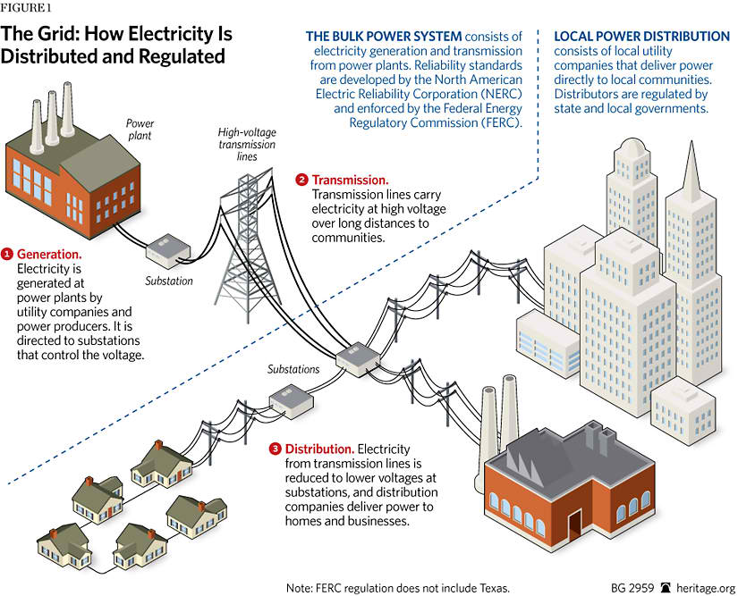america u2019s electricity grid  outdated or underrated