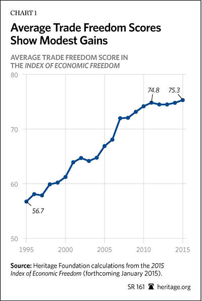 Why Trade Matters And How To Unleash It Trade Rankings From The
