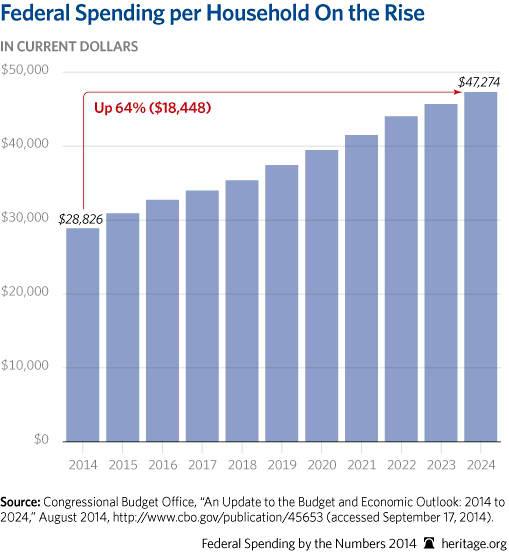 Deficit Spending&nbspEssay