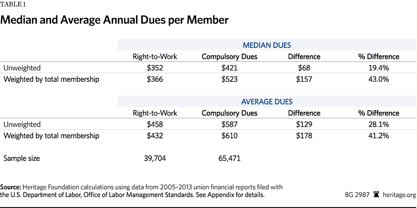 How do membership dues generally work?
