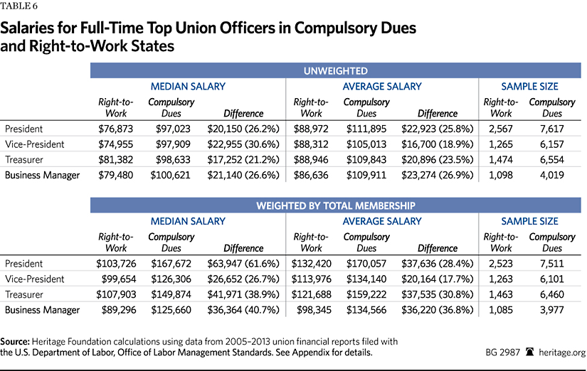 Unions Charge Higher Dues and Pay Their Officers Larger