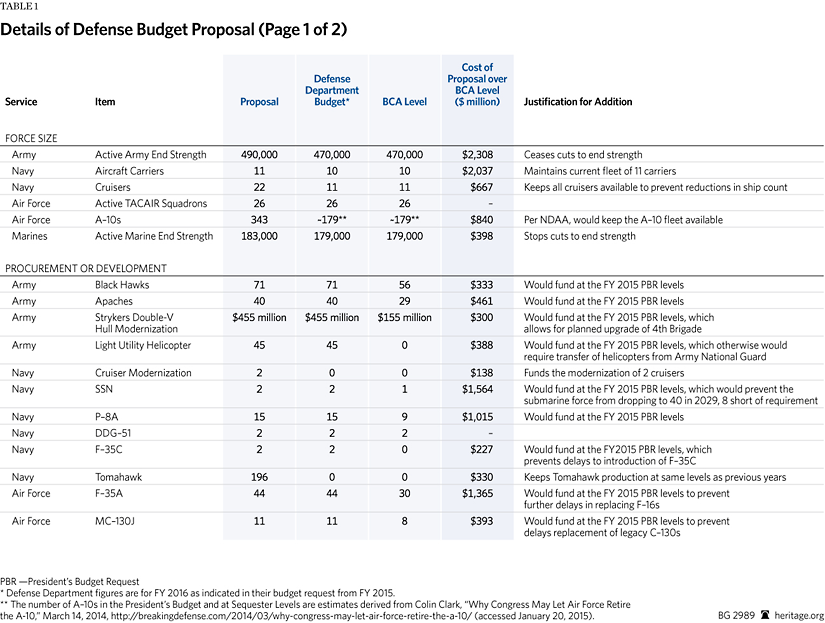 A Proposal For The Fy  Defense Budget  The Heritage Foundation Maintain Modernization Programs