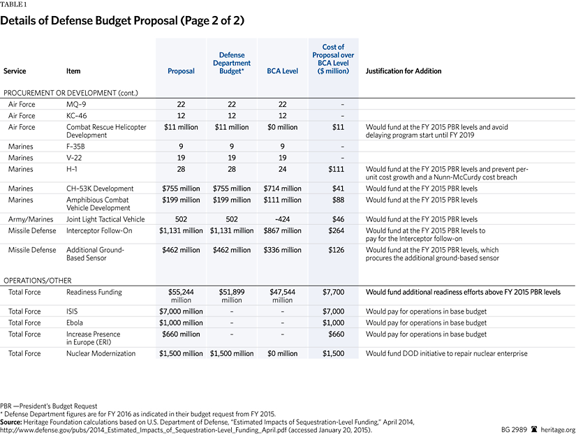 A Proposal For The Fy 2016 Defense Budget The Heritage Foundation