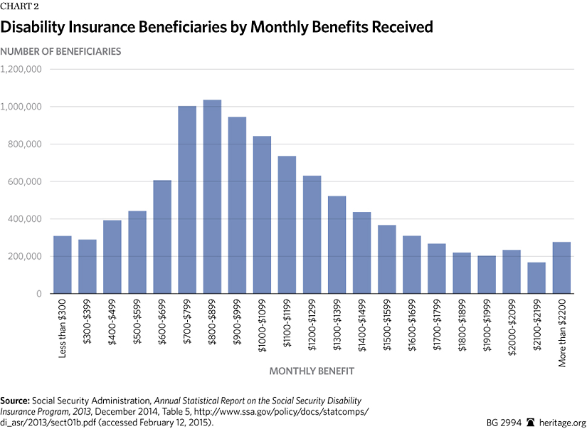 What Is Social Security Disability Insurance An Ssdi