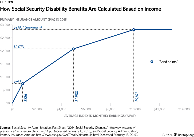 What is social security disability insurance an ssdi primer the the first step to calculating a disabled workers aime is determining the number of computational years that will be used in the formula ccuart Choice Image