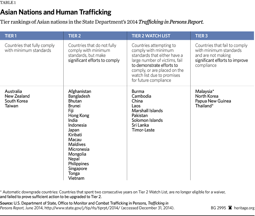 State department sex trafficking report