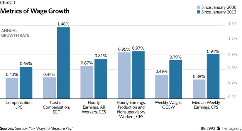 Stagnant Wages: Fact or Fiction? | The Heritage Foundation