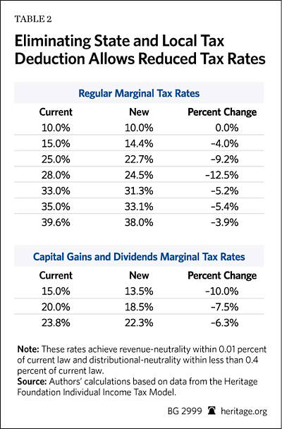 Our Ysis Found That Removing The State And Local Tax Deduction Replacing It With A Revenue Neutral Distribution Reduction In Marginal