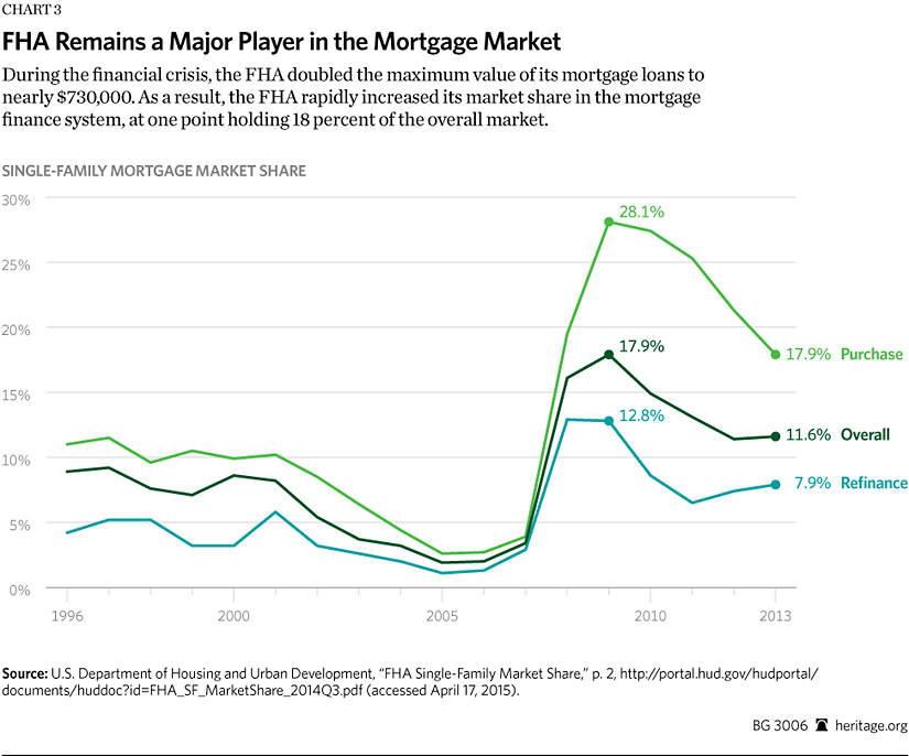 The Federal Housing Administration: What Record of Success? | The ...