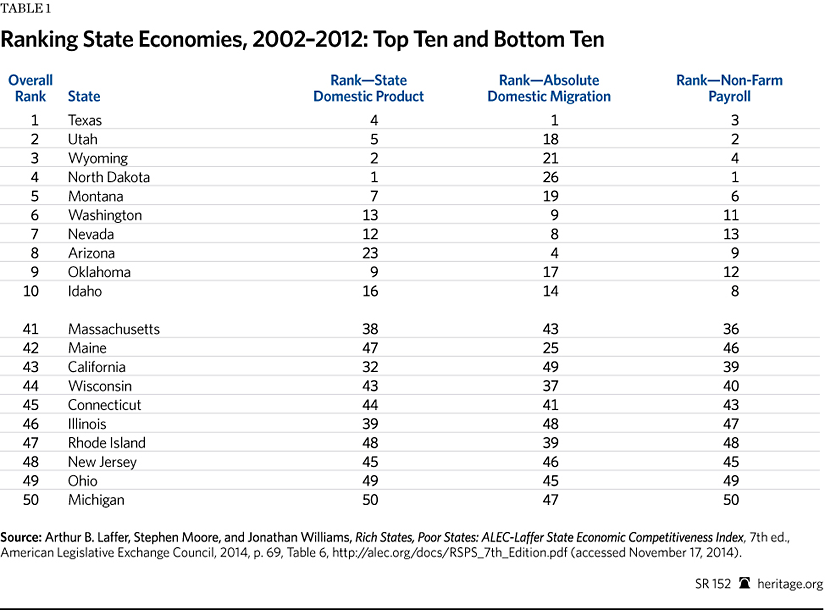 People A Day Why Red States Are Getting Richer And Blue - Top ten poorest country in the world 2015
