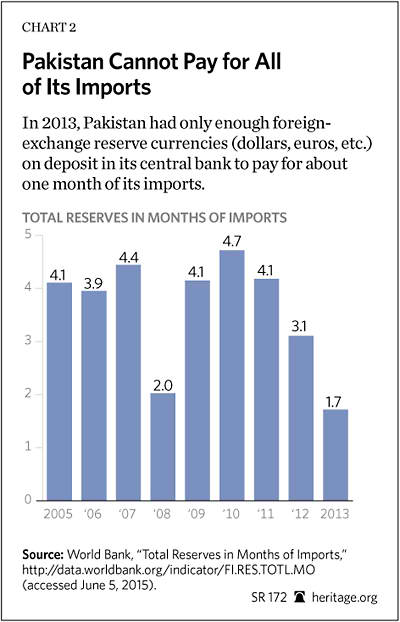 Pakistans Economic Disarray And How To Fix It  The Heritage Foundation Although The Obama Administration Reduced Overall Assistance For Pakistan  Afghanistan And Iraq In Fy  Funding To Pakistan Of  Billion Is  Still  How To Write A Proposal Essay Paper also How Do I Write A Thesis Statement For An Essay  Science And Technology Essay Topics