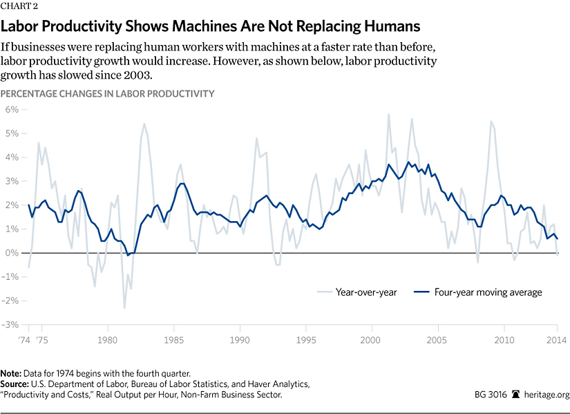 A Substantial Increase In The Pace Of Automation Would Allow Businesses To  Produce As Many Or More Goods With Fewer Hours Of Human Labor.