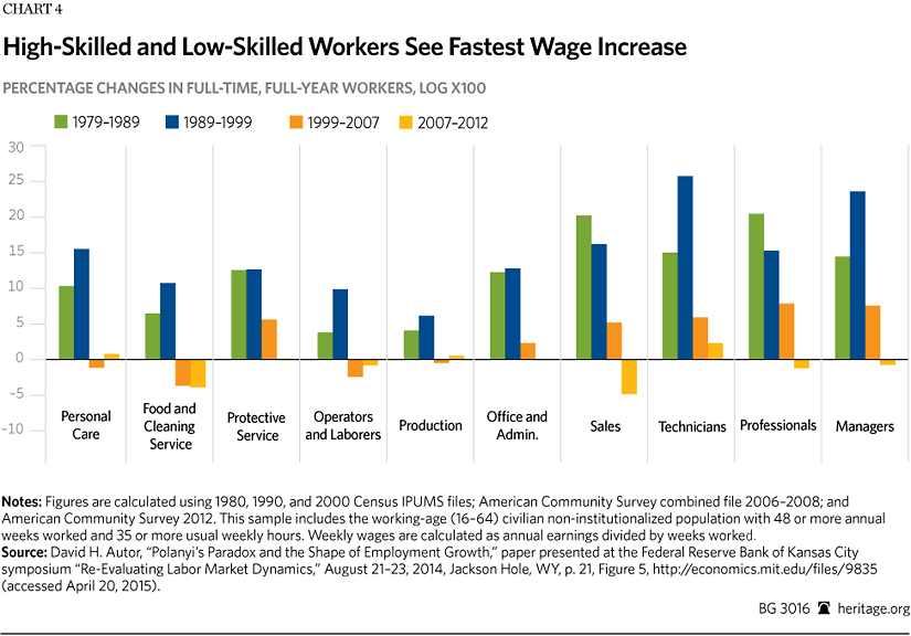 Automation And Technology Increase Living Standards | The Heritage  Foundation