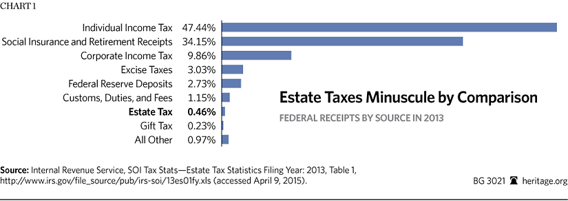 State Death Tax Is a Killer | The Heritage Foundation