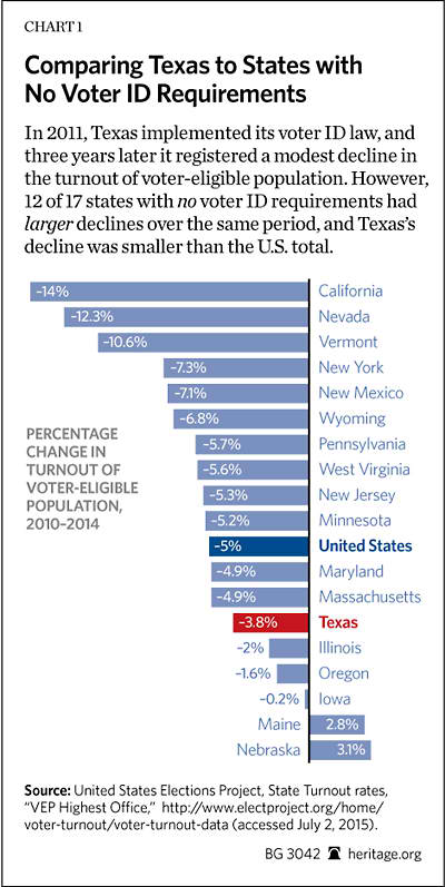 Texas Voter ID Chart 1