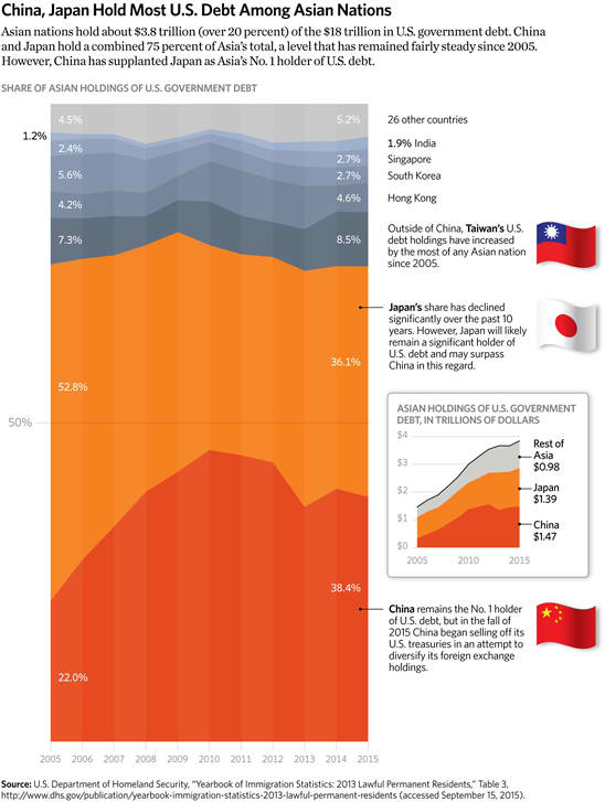 China, Japan Hold Most U.S. Debt Among Asian Nations
