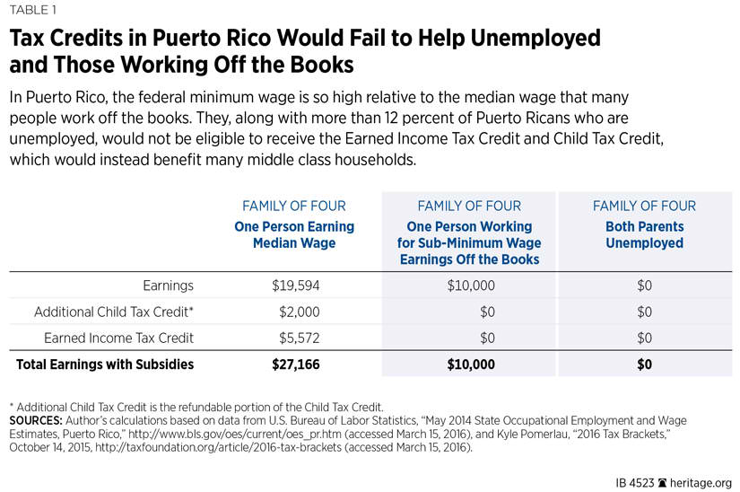 Federal Tax Credits Puerto Rico Has The Authority To Implement Its Own Wage Subsidy Which It Did Temporarily From 2007 2017 Through A Work Credit