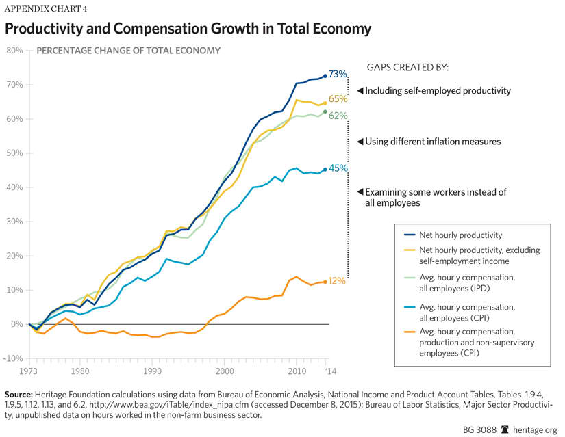 Workers Compensation Growing Along With Productivity The